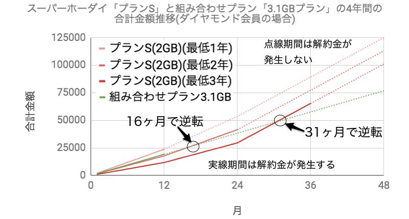 楽天モバイルのスーパーホーダイ(プランS)と組み合わせプラン「3.1GBプラン」の4年間の合計料金推移のグラフ