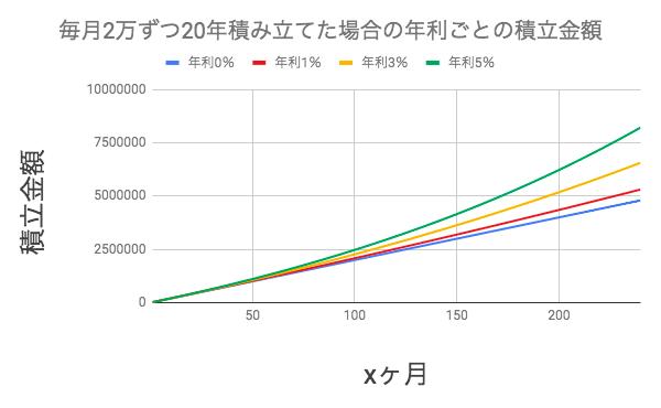 積立nisaで月2万円、年利0,1,3,5%で積み立てた場合のxヶ月後の積み立て金額のグラフ